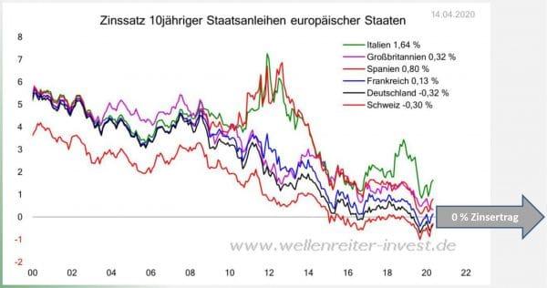 Staatsanleihen rutschen unter 0% Zinsertrag - Stellen Sie jetzt auf Immobilienfonds um