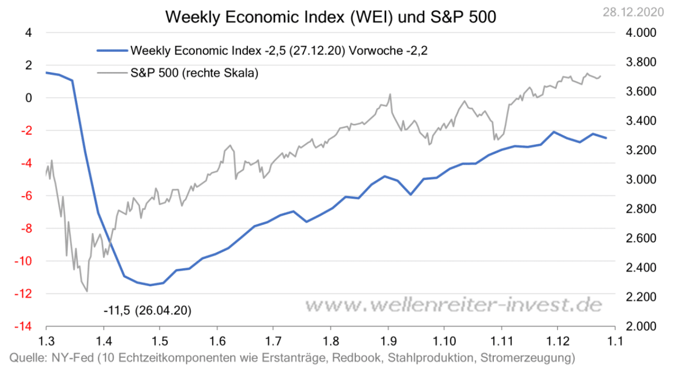 20201231-Weekly-Economic-Index-WEI-und-SundP-500-Stand-2020-12-28