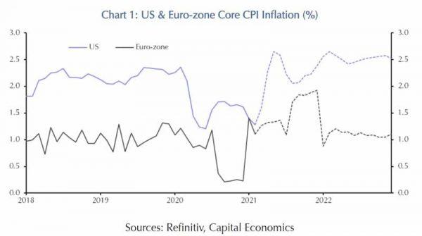 Inflation-2021-Entwicklung